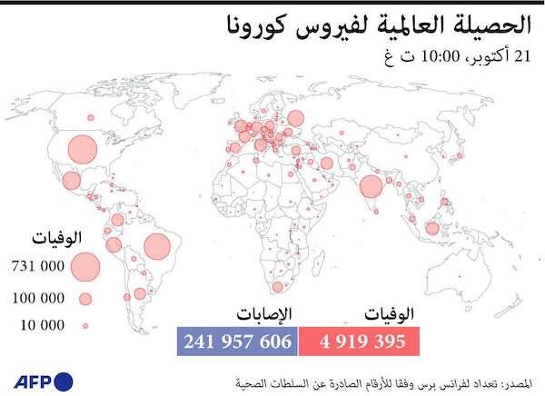 الحصيلة العالمية لفيروس كورونا