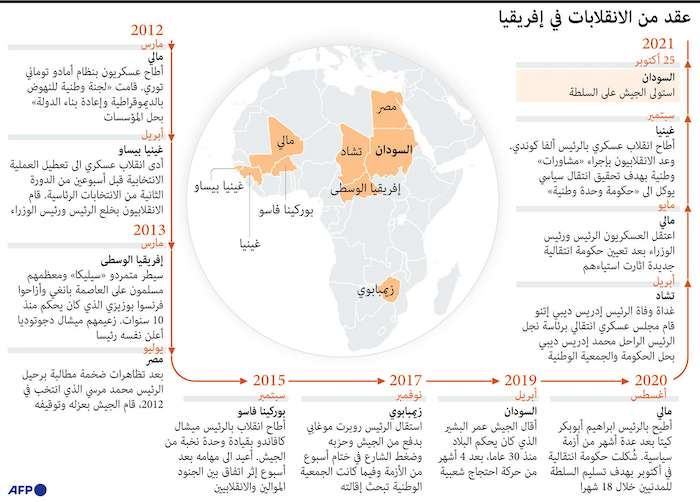 عقد من الانقلابات في إفريقيا
